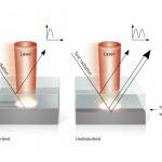 Laser Plastic Welding Reflection Diagnosis DIgram